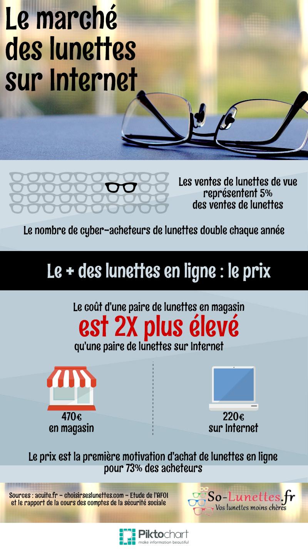 d02ed4532cbe41 Infographie   le marché des lunettes sur Internet - So-Lunettes